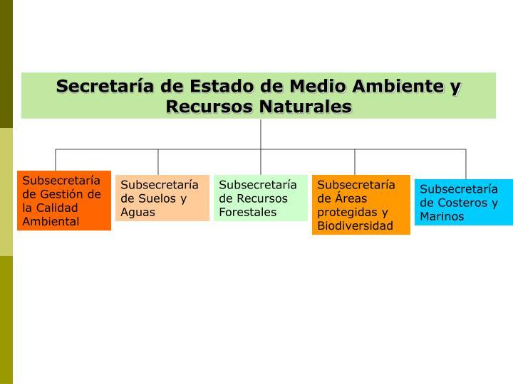Secretaría de Estado de Medio Ambiente y Recursos Naturales