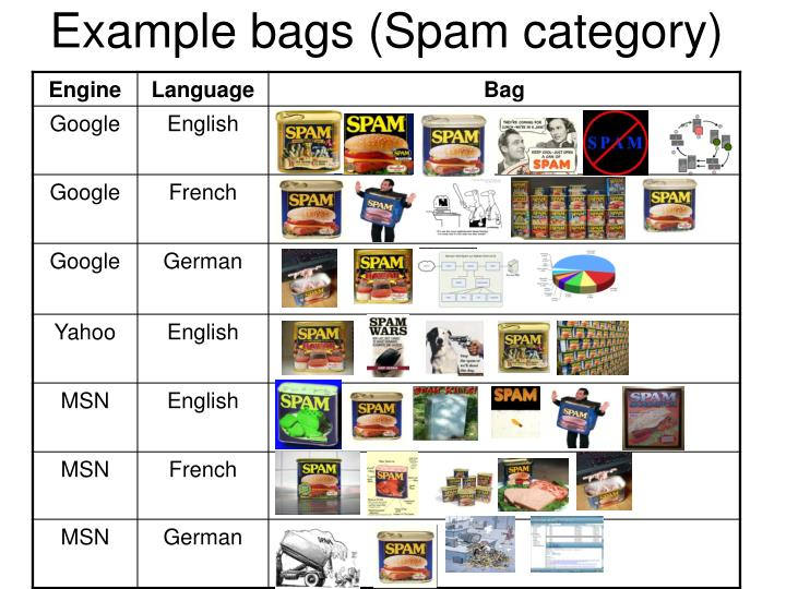 Example bags (Spam category)