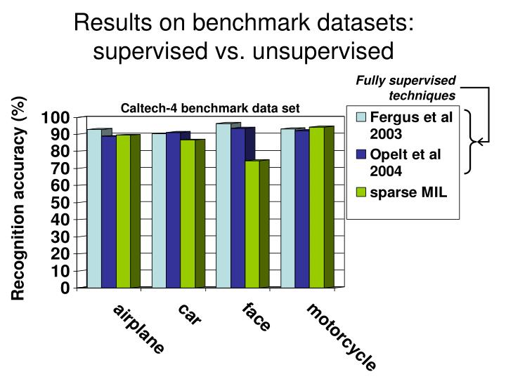 Results on benchmark datasets: supervised vs. unsupervised