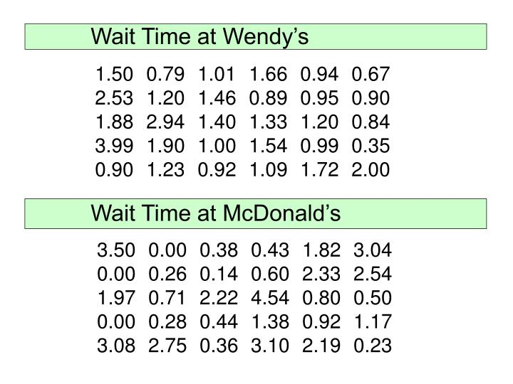 Wait Time at Wendy's