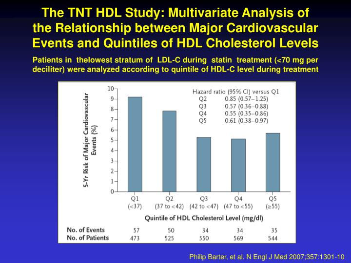 The TNT HDL Study: Multivariate Analysis of
