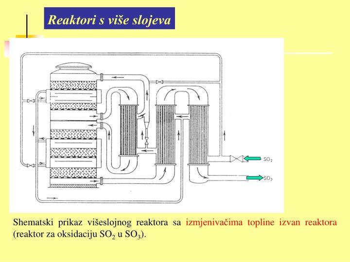 Reaktori s više slojeva