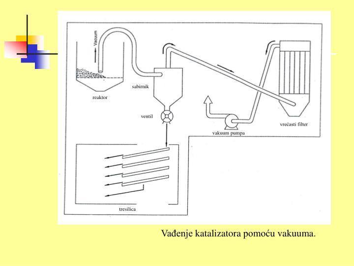 Vađenje katalizatora pomoću vakuuma.