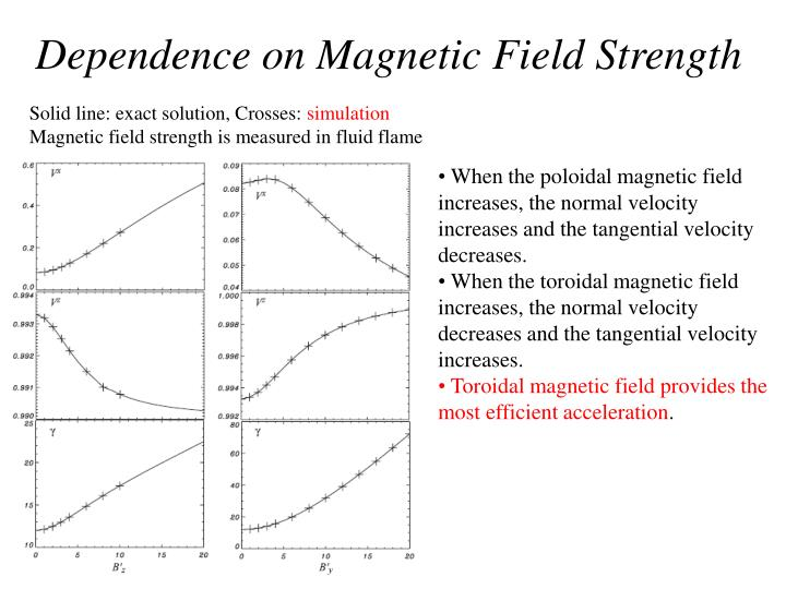 Dependence on Magnetic Field Strength