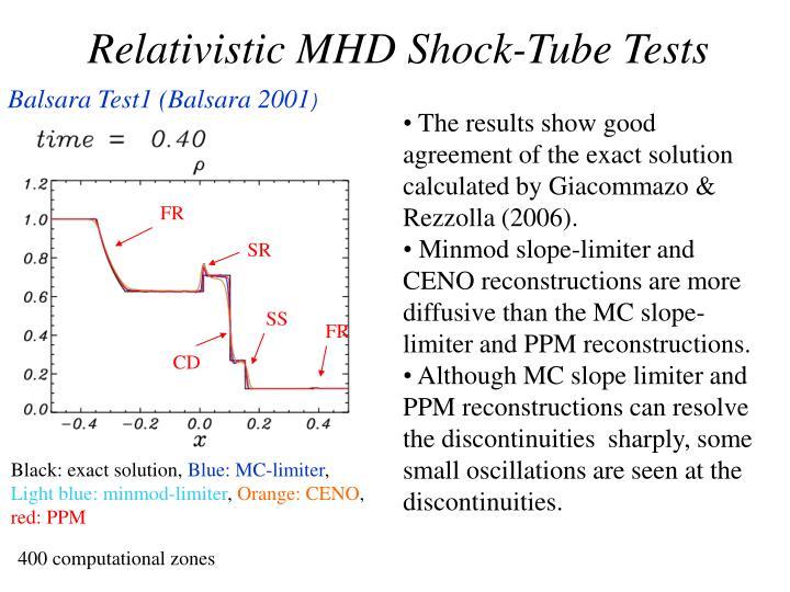Relativistic MHD Shock-Tube Tests