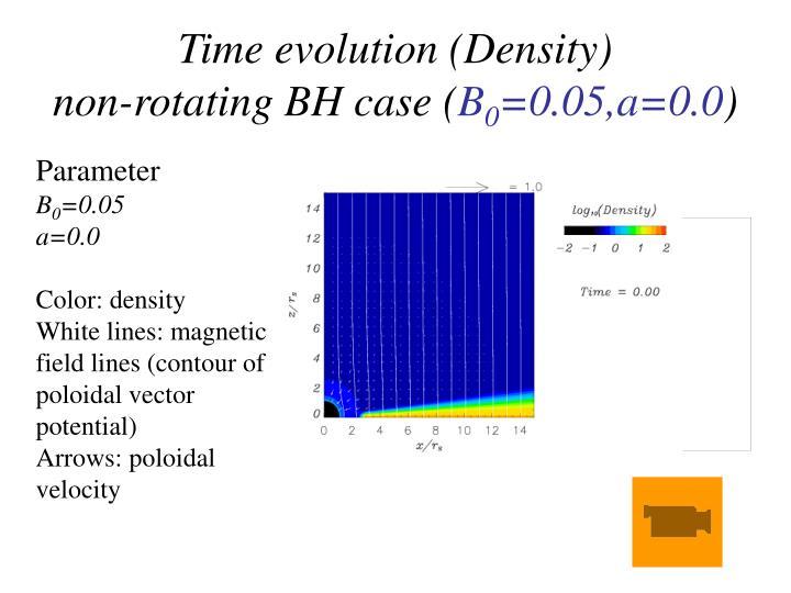 Time evolution (Density)