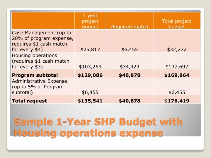 Sample 1-Year SHP Budget with Housing operations expense