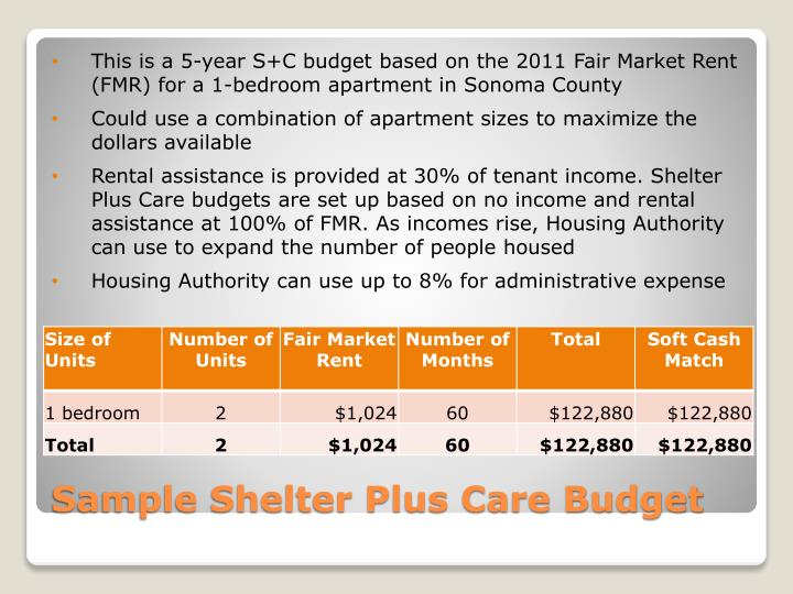 This is a 5-year S+C budget based on the 2011 Fair Market Rent (FMR) for a 1-bedroom apartment in Sonoma County