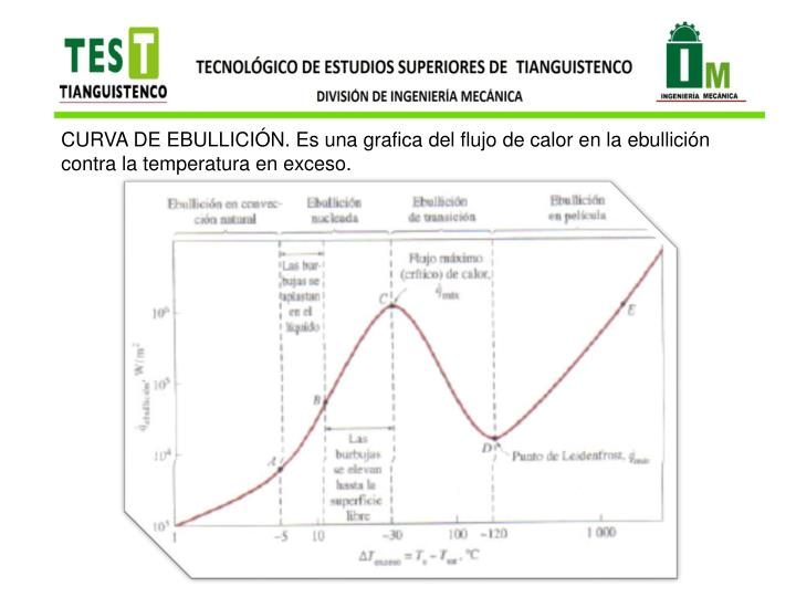 CURVA DE EBULLICIÓN. Es una grafica del flujo de calor en la ebullición contra la temperatura en exceso.