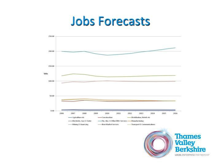 Jobs Forecasts