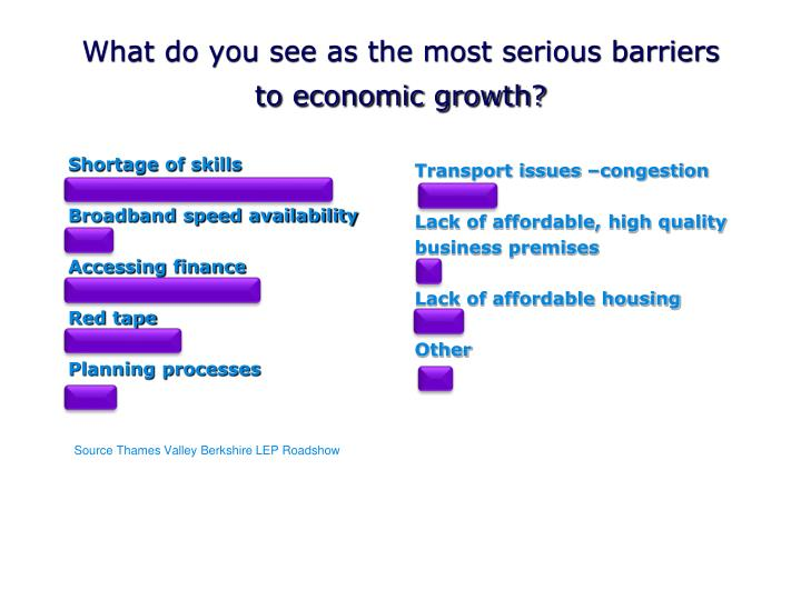What do you see as the most serious barriers to economic growth?