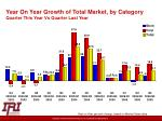 year on year growth of total market by category quarter this year vs quarter last year