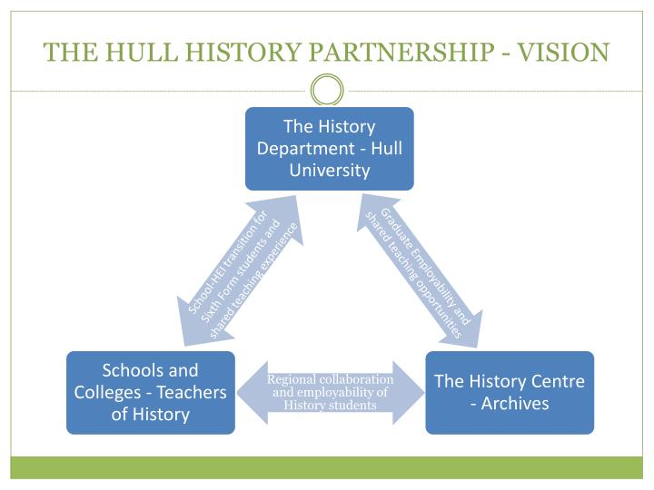 The hull history partnership vision