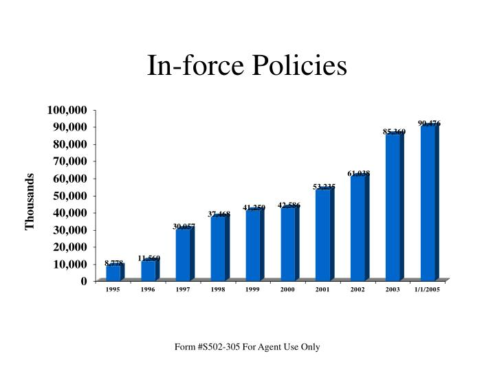 In-force Policies