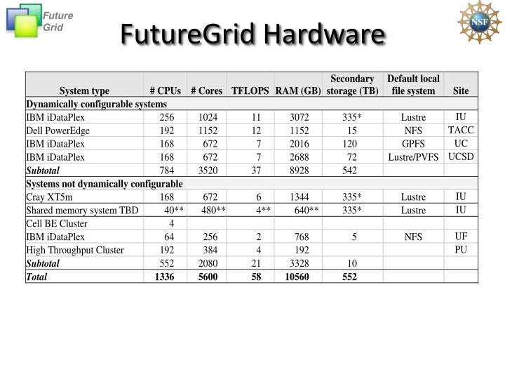 FutureGrid Hardware