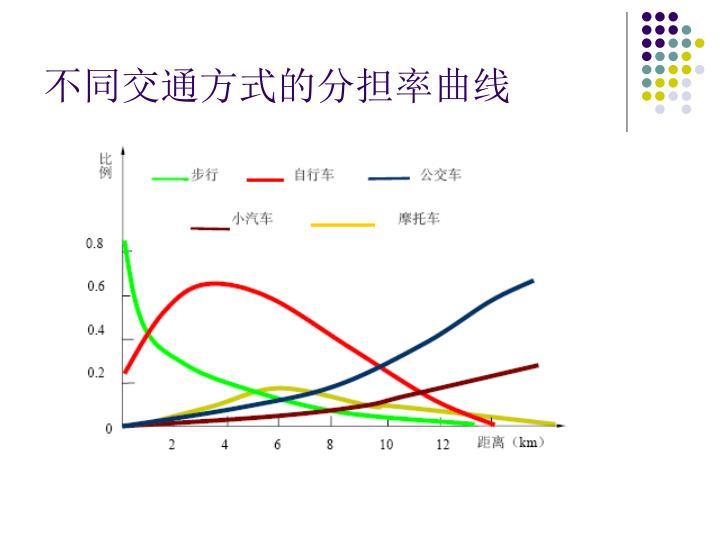 不同交通方式的分担率曲线