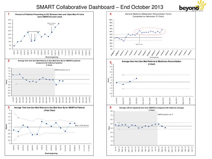 SMART Collaborative Dashboard – End October 2013