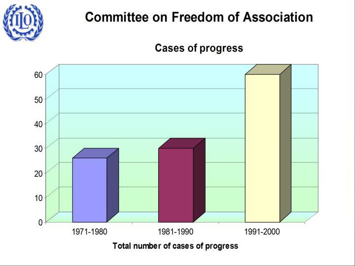 Cases of progress (1971-2000)
