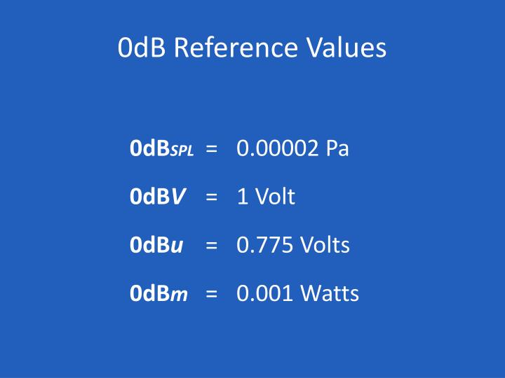 0dB Reference Values