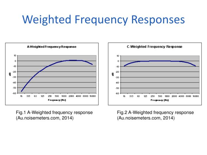 Weighted Frequency Responses