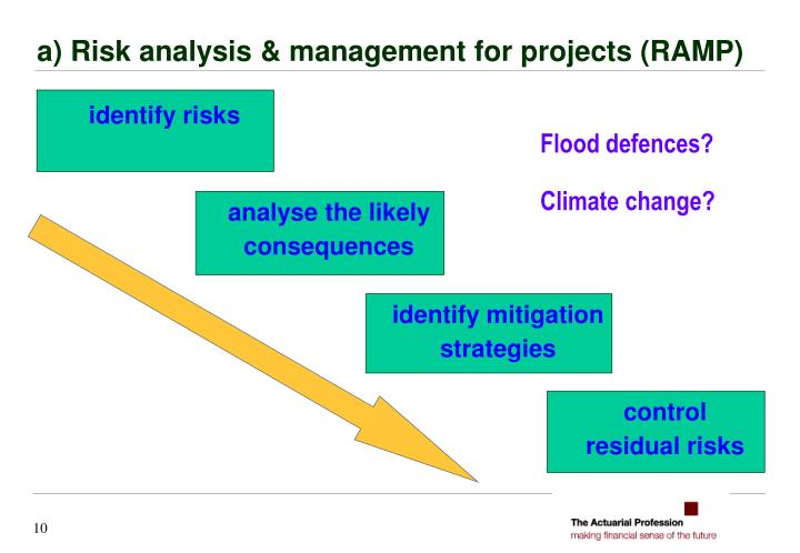 a) Risk analysis & management for projects (RAMP)