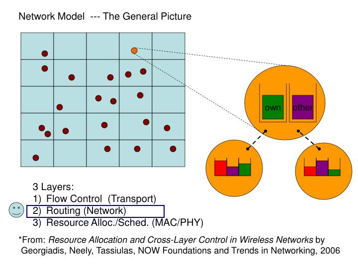 Network Model  --- The General Picture