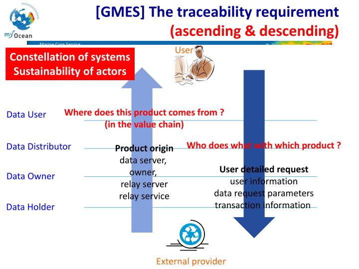 [GMES] The traceability requirement