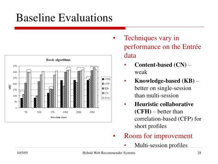 Baseline Evaluations
