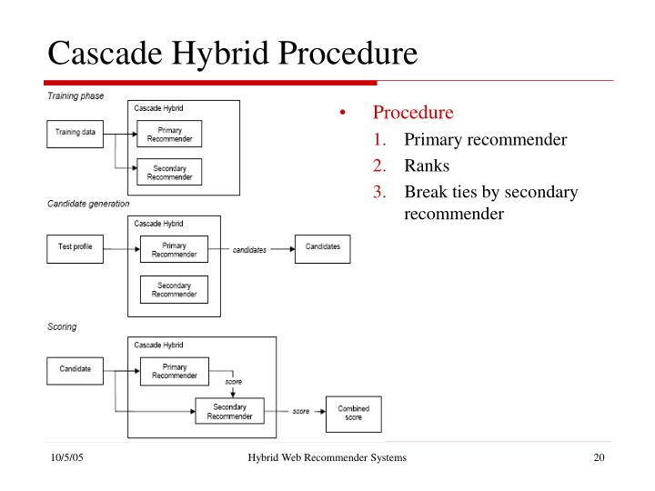 Cascade Hybrid Procedure