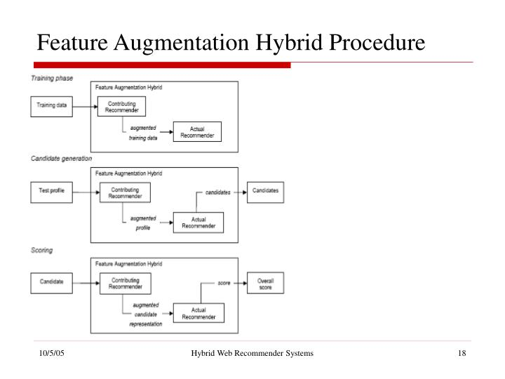 Feature Augmentation Hybrid Procedure