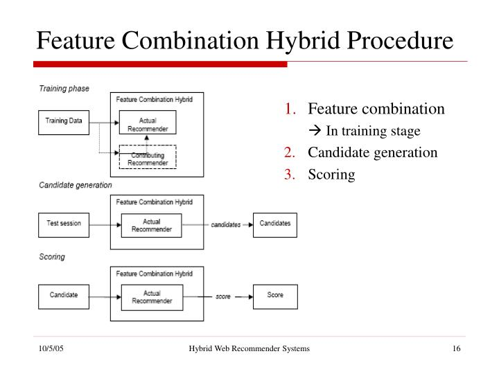 Feature Combination Hybrid Procedure