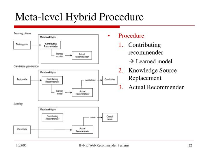 Meta-level Hybrid Procedure