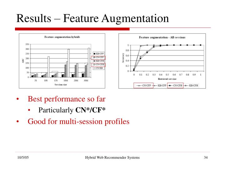 Results – Feature Augmentation