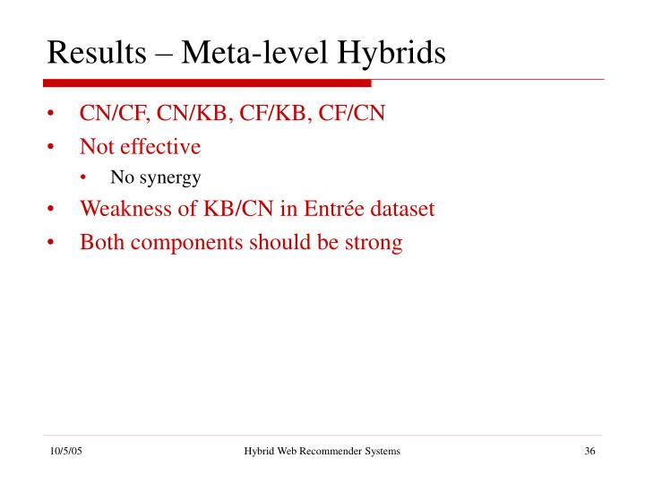 Results – Meta-level Hybrids