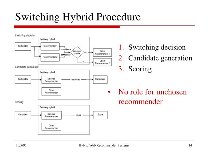 Switching Hybrid Procedure