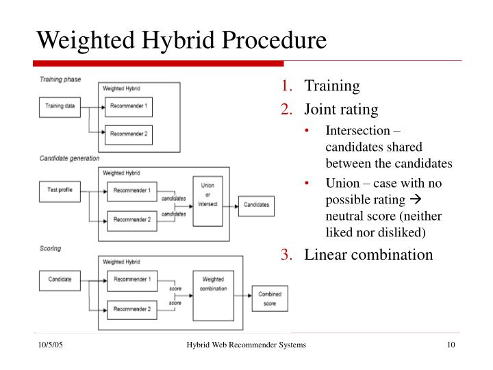 Weighted Hybrid Procedure