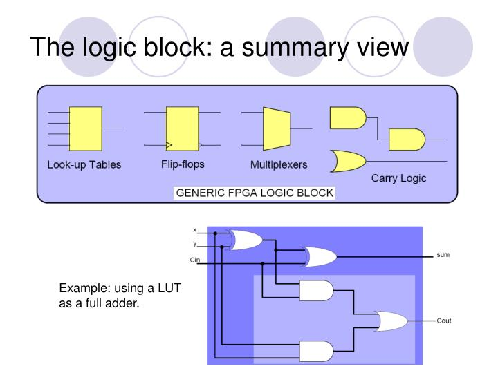 The logic block: a summary view