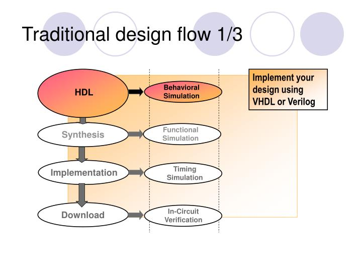 Implement your design using VHDL or Verilog