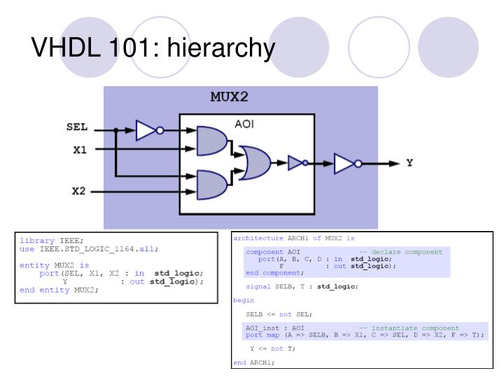 VHDL 101: hierarchy