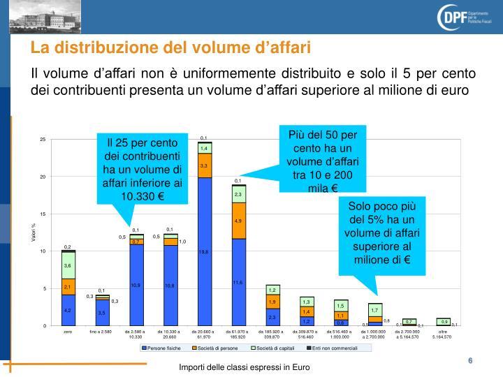 Più del 50 per cento ha un volume d'affari  tra 10 e 200 mila €