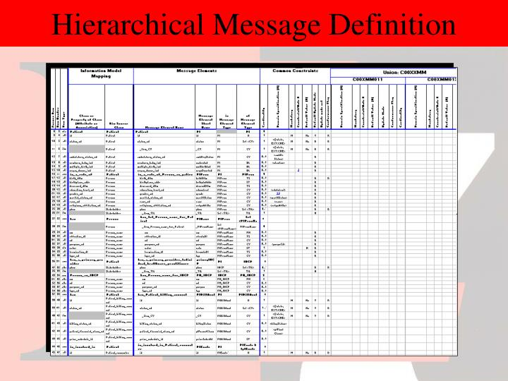 Hierarchical Message Definition