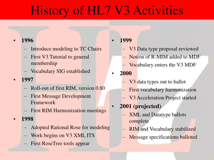 History of HL7 V3 Activities