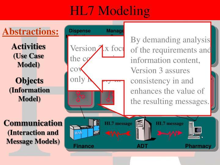HL7 Modeling