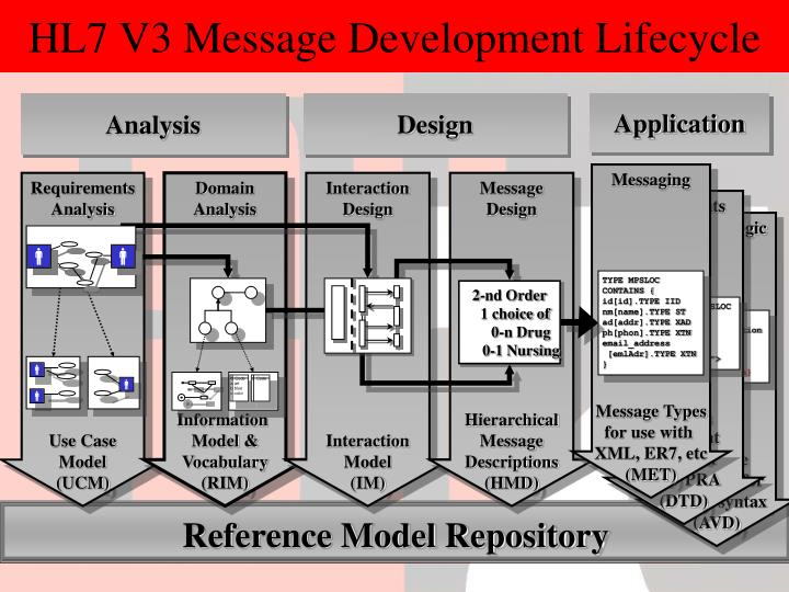 HL7 V3 Message Development Lifecycle