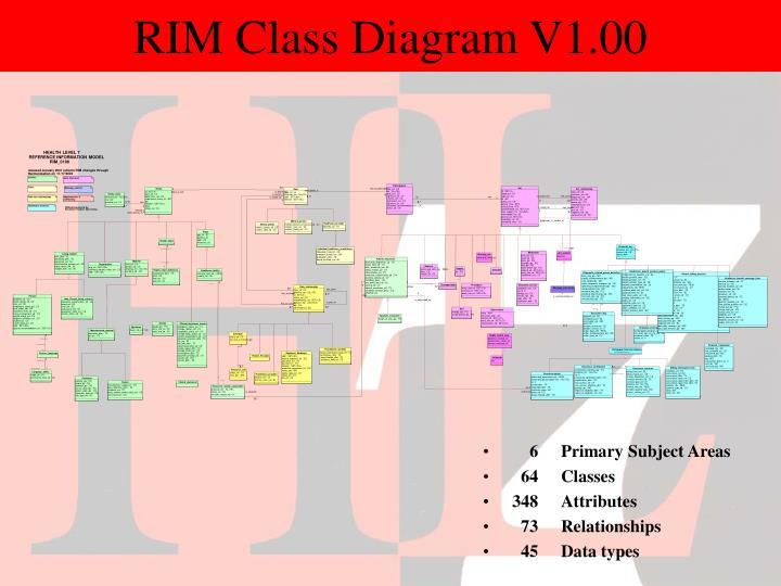 RIM Class Diagram V1.00