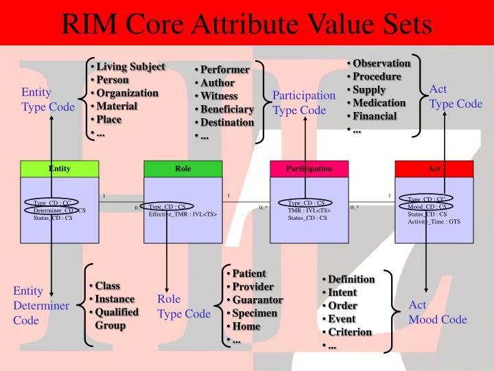 RIM Core Attribute Value Sets