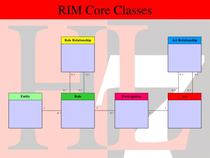 RIM Core Classes