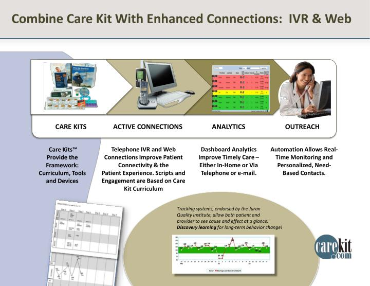 Combine Care Kit With Enhanced Connections:  IVR & Web