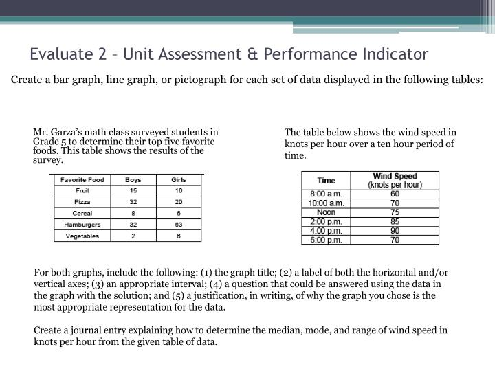 Evaluate 2 – Unit Assessment & Performance Indicator
