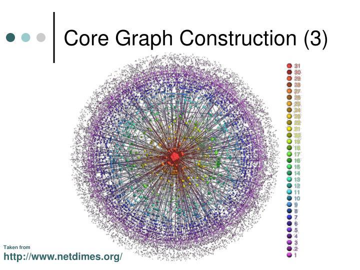Core Graph Construction (3)